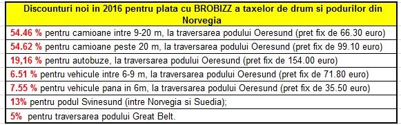 discounturi-BROBIZZ-2016